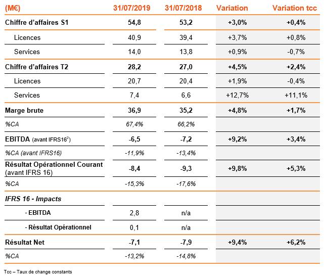 Chiffre d'affaires et résultats du 1er semestre 2019