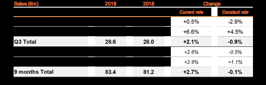 Third-quarter 2019 sales